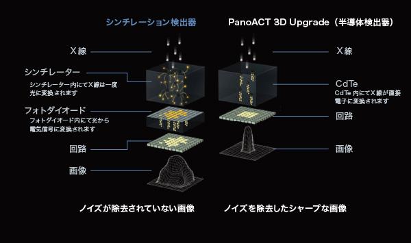 高解像度センサー採用
