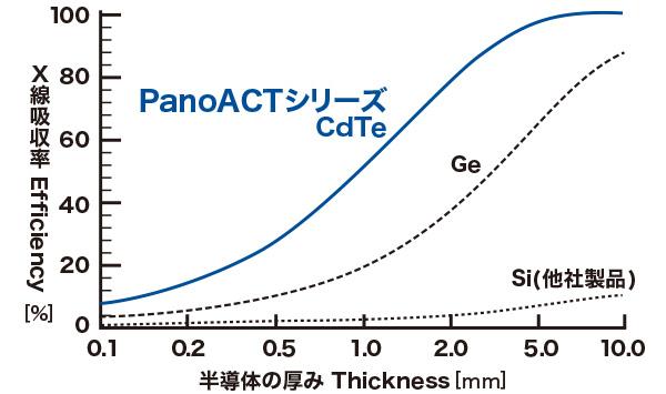 半導体検出器に用いられる素材のX 線吸収率