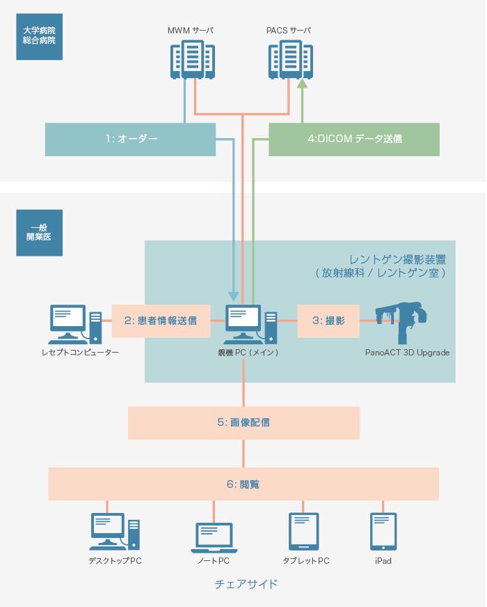 一般開業医/大学病院・総合病院におけるシステム構成イメージ